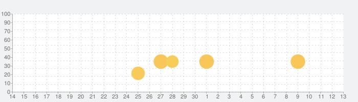 大相撲の話題指数グラフ(5月13日(木))