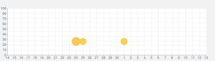 Võ Lâm Đệ nhất bang - Loạn Võ lâm (Offline)の話題指数グラフ(5月13日(木))