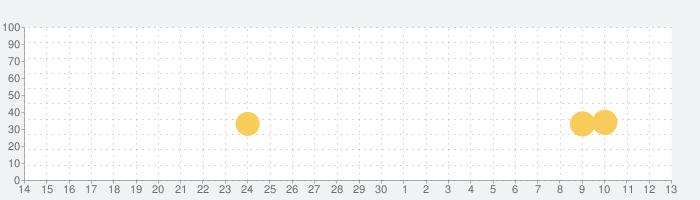 将棋アプリ 将棋ZERO - 初心者から上級者まで無料で遊べるAI将棋アプリの話題指数グラフ(5月13日(木))