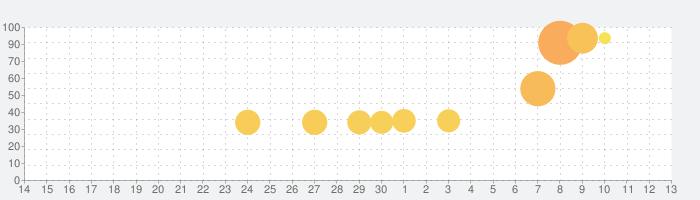 Bridge Constructor Portalの話題指数グラフ(7月13日(月))