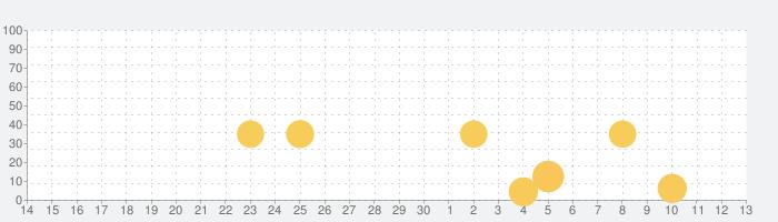 タッチ!あそベビーの話題指数グラフ(7月13日(月))