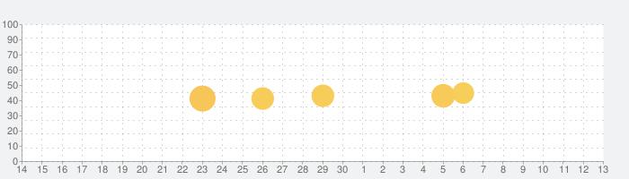 Photoshop Express 写真加工&画像編集アプリの話題指数グラフ(7月13日(月))