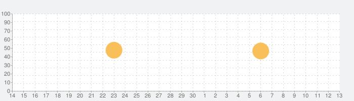Tunable: チューナー、メトロノーム、レコーダーの話題指数グラフ(7月13日(月))