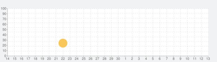 Puzzle Play: ブロック積みの話題指数グラフ(7月13日(月))