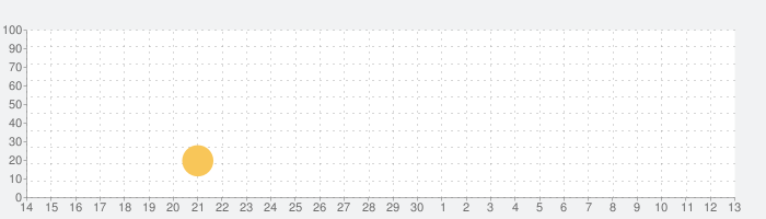 WayOutの話題指数グラフ(7月13日(月))