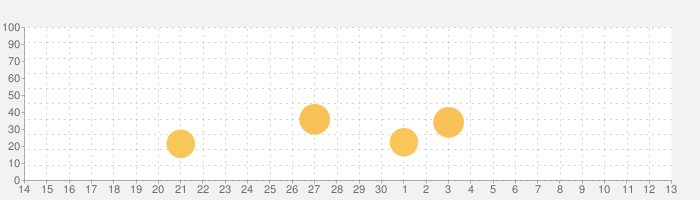 Fantastical - Calendar & Tasksの話題指数グラフ(7月13日(月))