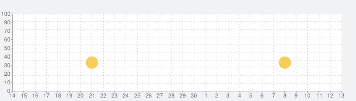 リラックマ農園 ~ゆるっとだららんファーム~の話題指数グラフ(7月13日(月))