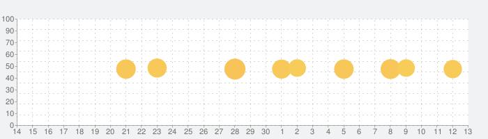 TeasEar - ASMRスライムトリガーの話題指数グラフ(7月13日(月))