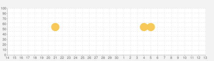 LINE Camera - 写真編集 & オシャレ加工の話題指数グラフ(7月13日(月))