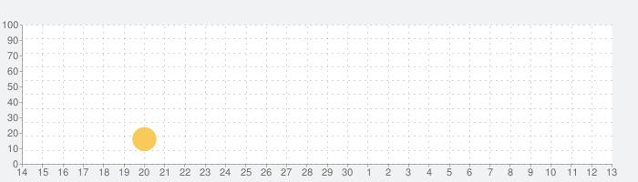 三国争覇 : 日vs韓の話題指数グラフ(5月13日(木))