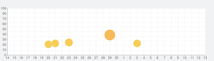 KOF ALLSTARの話題指数グラフ(7月13日(月))