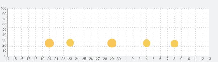 TruckSimulation 16の話題指数グラフ(7月13日(月))