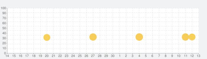 TO-FU おっ!すし屋さんの話題指数グラフ(7月13日(月))