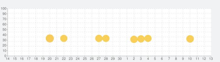 グミドロップ!– 世界を旅するマッチ3パズルゲームの話題指数グラフ(7月13日(月))