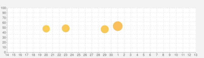 NHKゴガク 語学講座の話題指数グラフ(7月13日(月))