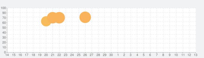 約束のネバーランド~狩庭からの脱走~の話題指数グラフ(5月13日(木))