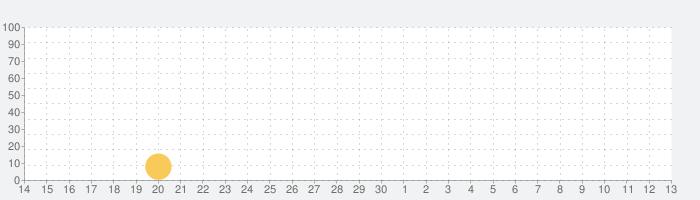 血圧++の話題指数グラフ(7月13日(月))