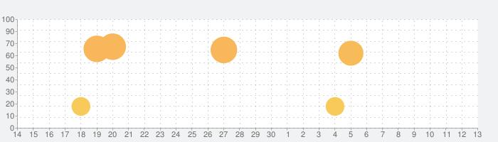ニコニコ生放送の話題指数グラフ(7月13日(月))
