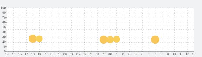 Granny Smithの話題指数グラフ(7月13日(月))