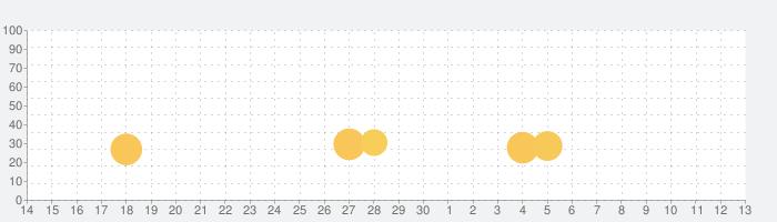 Camp Defenseの話題指数グラフ(5月13日(木))