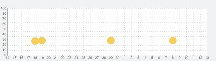 タイニーボップのロボット工場の話題指数グラフ(7月13日(月))