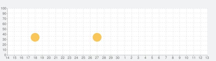 ゴルフ・ピークスの話題指数グラフ(7月13日(月))