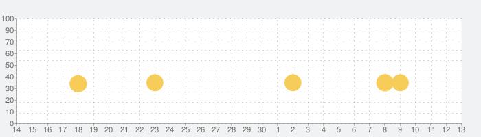 深淵にのぞんだ眩暈の話題指数グラフ(7月13日(月))