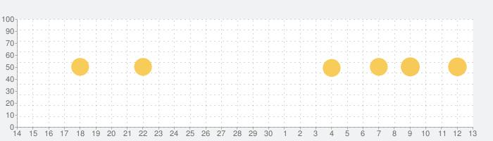 Adobe Lightroom - 写真編集・画像加工の話題指数グラフ(7月13日(月))