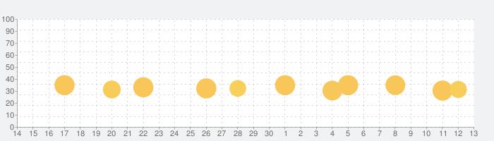 Eテレ「タップあそび」 知育教育音楽ゲームアプリの話題指数グラフ(7月13日(月))