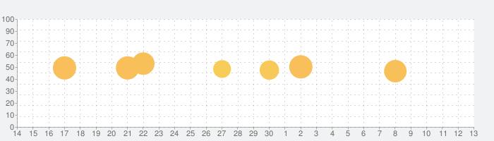 スキャナーアプリ:書類スキャン&署名の話題指数グラフ(7月13日(月))