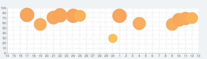 Things 3の話題指数グラフ(7月13日(月))