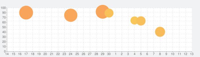 ガンダムブレイカーモバイルの話題指数グラフ(7月13日(月))