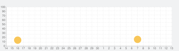 Adobe Premiere Rush: 動画作成 & 編集の話題指数グラフ(7月13日(月))