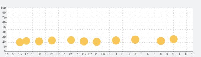 モンスターカンパニーの話題指数グラフ(7月13日(月))