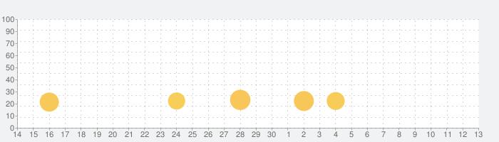 25BITの話題指数グラフ(7月13日(月))