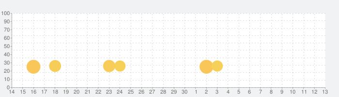 SRPG 新天魔界 ジェネレーション オブ カオス IVの話題指数グラフ(5月13日(木))