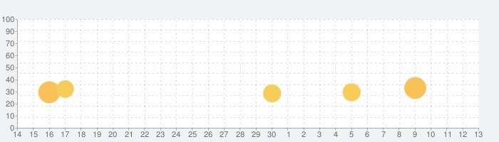 Wattpadの話題指数グラフ(7月13日(月))