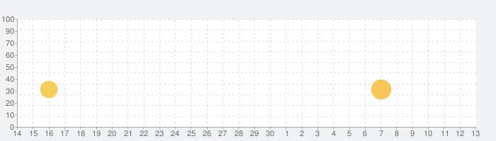 ワイルドウェストクラフト - ミニウェストワールドの話題指数グラフ(5月13日(木))