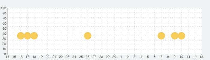 ニード・フォー・スピード ノーリミットレーシングの話題指数グラフ(7月13日(月))