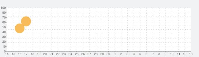 三国ブレードの話題指数グラフ(5月13日(木))