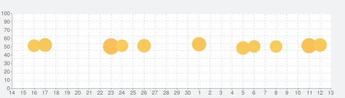 体温計:健康診断と体温記録と病気の症状チェックの話題指数グラフ(7月13日(月))