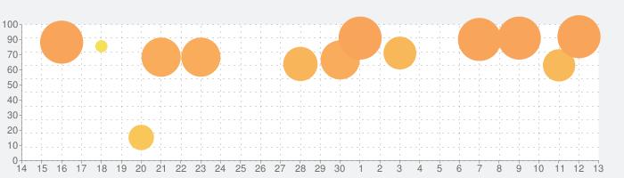 SUM! for Family  - かわいい数字で算数遊びの話題指数グラフ(7月13日(月))