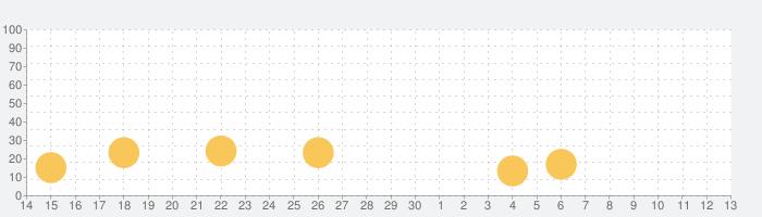 Lifeline:サイレント・ナイトの話題指数グラフ(7月13日(月))