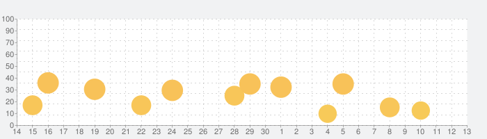 NBC News: Breaking & US Newsの話題指数グラフ(7月13日(月))