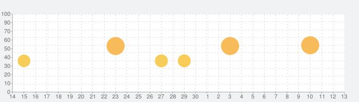 人狼ゲーム〜牢獄の悪夢〜スペシャル版の話題指数グラフ(7月13日(月))