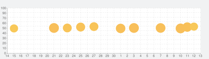 Prime Sleep Recorder Proの話題指数グラフ(7月13日(月))