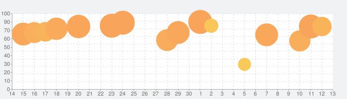 Cute CUT Proの話題指数グラフ(7月13日(月))