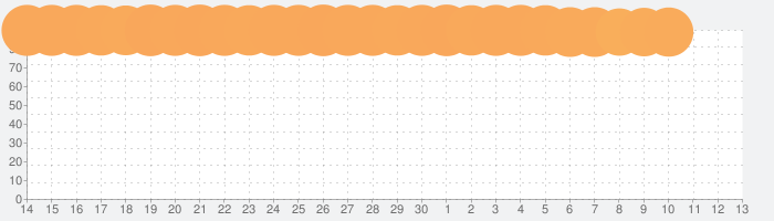TikTokの話題指数グラフ(7月13日(月))