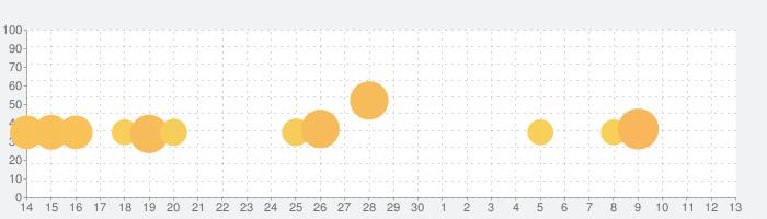 Geometry Dashの話題指数グラフ(7月13日(月))