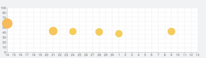 Enlight Quickshot 写真編集クイックショットの話題指数グラフ(7月13日(月))